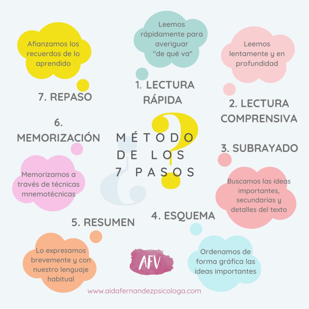 Ilustración, esquema del método de estudio de los 7 pasos