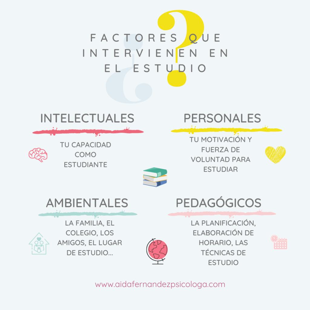 Factores que intervienen en el estudio, esquema de los factores intelectuales, personales, ambientales y pedagógicos.